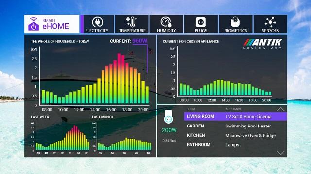 Antik Energy Monitor, spotreba, meranie spotreby, energie, úspora, televízor, set-top box, inteligentná domácnosť, výroba, technológie
